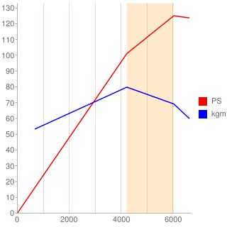 APG型エンジン性能曲線図もどき