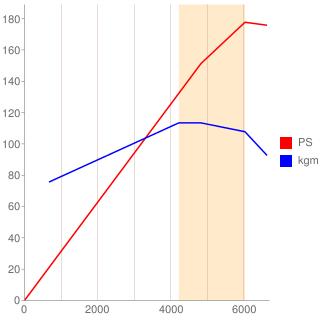 2AR-FSE型エンジン性能曲線図もどき