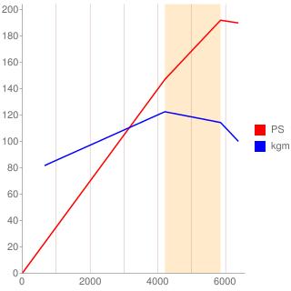 M50B25型エンジン性能曲線図もどき