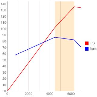 4G67型エンジン性能曲線図もどき
