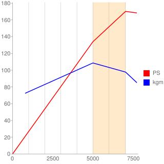 LF-VE型エンジン性能曲線図もどき