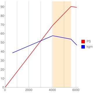 CR12DE型エンジン性能曲線図もどき