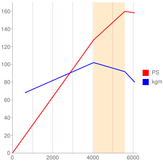 PG型エンジン性能曲線図もどき