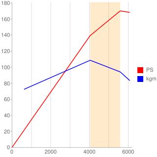 QR25DD型エンジン性能曲線図もどき