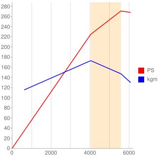 VH45DE型エンジン性能曲線図もどき