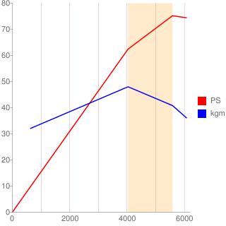 Z12型エンジン性能曲線図もどき