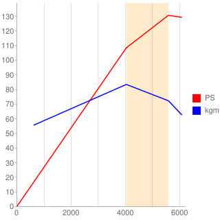 2AZ-FXE型エンジン性能曲線図もどき