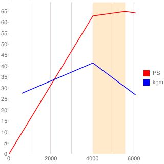 X12型エンジン性能曲線図もどき