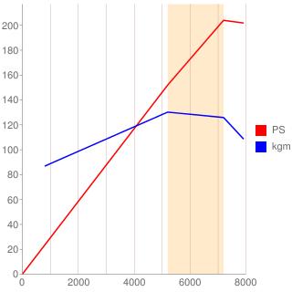 SR20VE型エンジン性能曲線図もどき