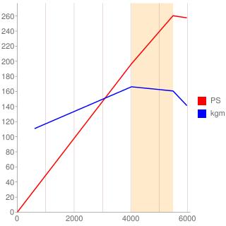 6A13型エンジン性能曲線図もどき