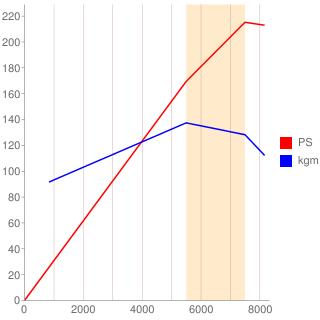 13B-MSP型エンジン性能曲線図もどき