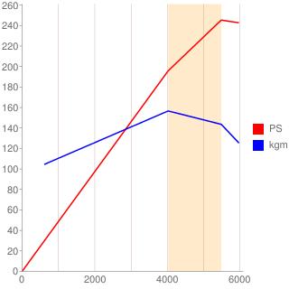 6G74型エンジン性能曲線図もどき