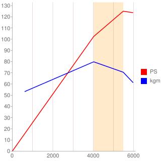 M1669型エンジン性能曲線図もどき