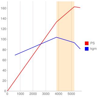 2TR-FE型エンジン性能曲線図もどき