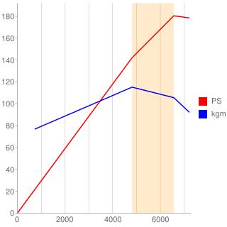 4XE1型エンジン性能曲線図もどき