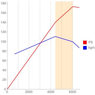 VQ23DE型エンジン性能曲線図もどき