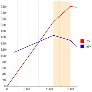 VQ35DE型エンジン性能曲線図もどき