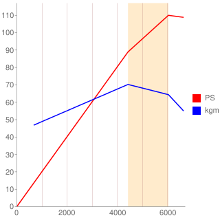 1NZ-FE型エンジン性能曲線図もどき