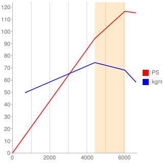 M16A型エンジン性能曲線図もどき