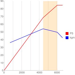 GA13DE型エンジン性能曲線図もどき