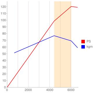 7A-FE型エンジン性能曲線図もどき