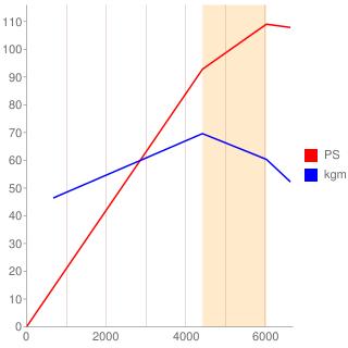 HR15DE型エンジン性能曲線図もどき