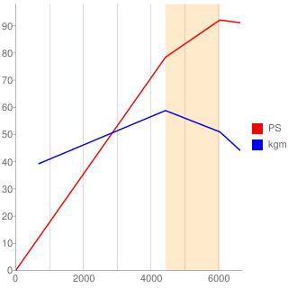K3-VE型エンジン性能曲線図もどき