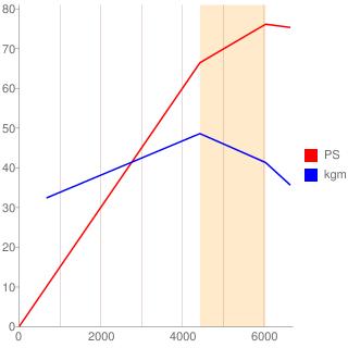 MA10ET型エンジン性能曲線図もどき