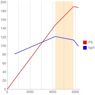 ABV型エンジン性能曲線図もどき