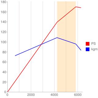 AAA型エンジン性能曲線図もどき