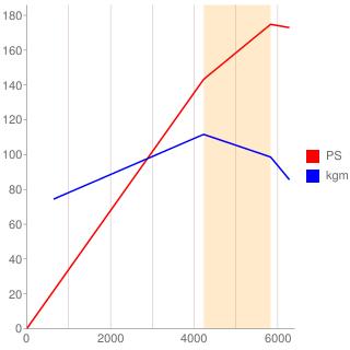 C30型エンジン性能曲線図もどき