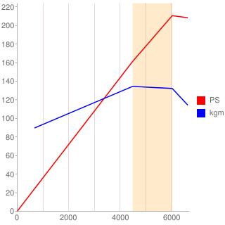 BP型エンジン性能曲線図もどき