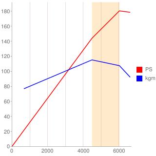 C27A型エンジン性能曲線図もどき