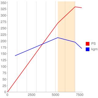 VQ37VHR型エンジン性能曲線図もどき