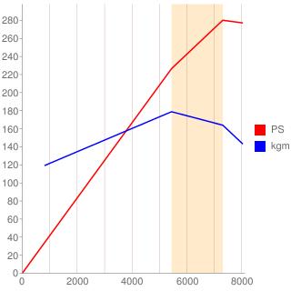C30A型エンジン性能曲線図もどき