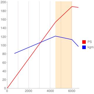 HF-VPH型エンジン性能曲線図もどき