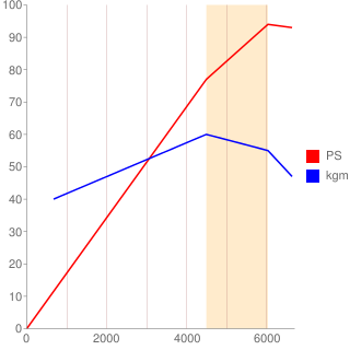 LDA型エンジン性能曲線図もどき
