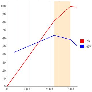 B5型エンジン性能曲線図もどき