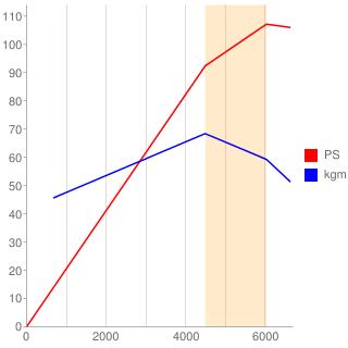 G16A型エンジン性能曲線図もどき