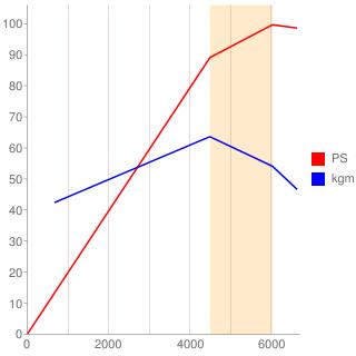 EJ16型エンジン性能曲線図もどき