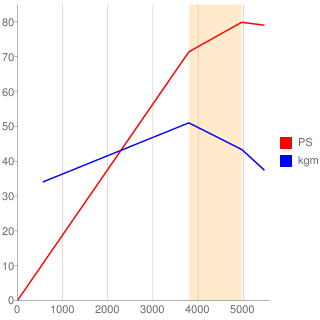 BUD型エンジン性能曲線図もどき
