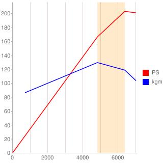 4GR-FSE型エンジン性能曲線図もどき