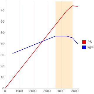 1NZ-FXE型エンジン性能曲線図もどき