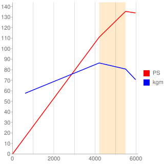 B20B型エンジン性能曲線図もどき
