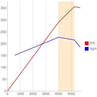 5E型エンジン性能曲線図もどき
