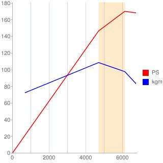 B5254型エンジン性能曲線図もどき