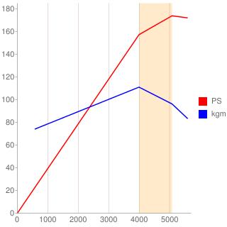 R型エンジン性能曲線図もどき