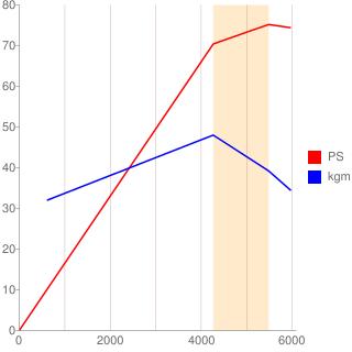 K7J型エンジン性能曲線図もどき
