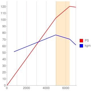 D16A型エンジン性能曲線図もどき