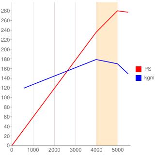 8A80型エンジン性能曲線図もどき